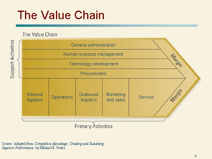 The Value Chain General administration Human resource management Technology development Procurement Inbound logistics Operations