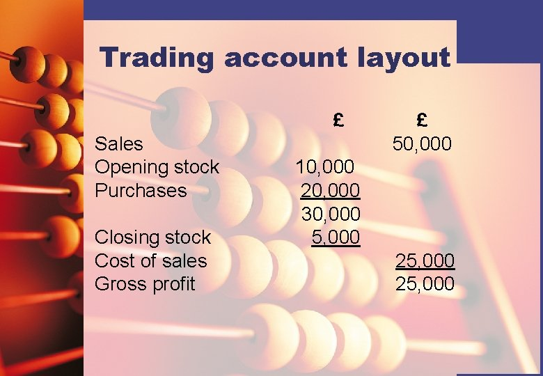 Trading account layout £ Sales Opening stock Purchases Closing stock Cost of sales Gross
