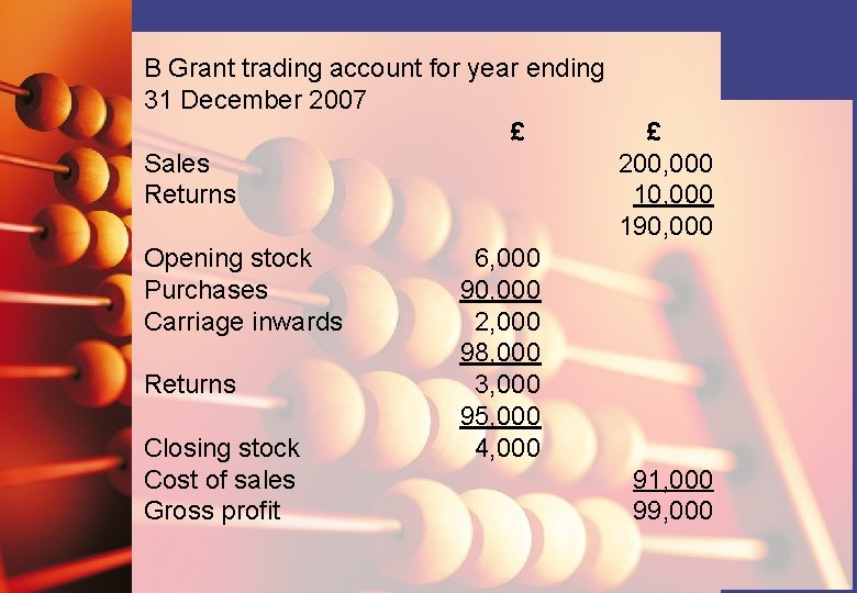 B Grant trading account for year ending 31 December 2007 £ £ Sales 200,