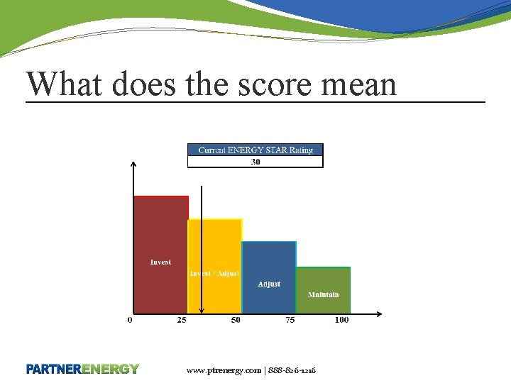 What does the score mean www. ptrenergy. com | 888 -826 -1216