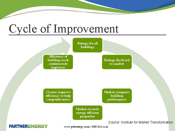 Cycle of Improvement Ratings for all buildings Efficiency of building stock continuously improves Ratings