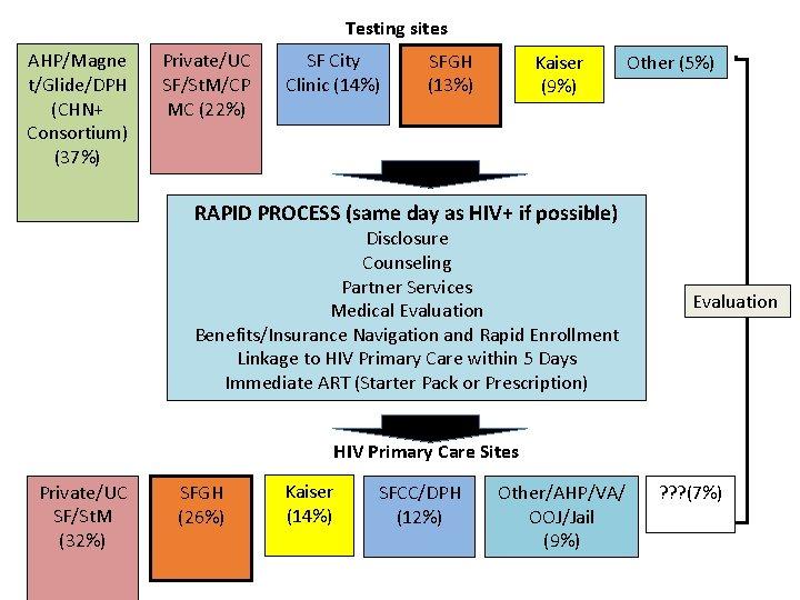 Testing sites AHP/Magne t/Glide/DPH (CHN+ Consortium) (37%) Private/UC SF/St. M/CP MC (22%) SF City