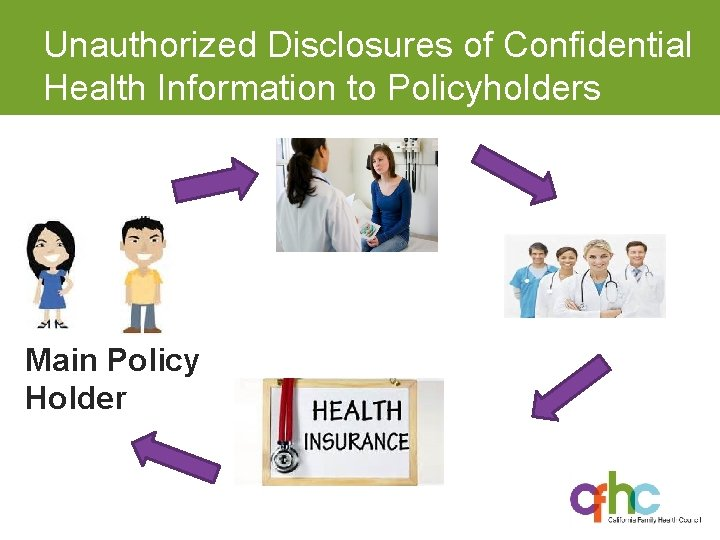 Unauthorized Disclosures of Confidential Health Information to Policyholders Main Policy Holder