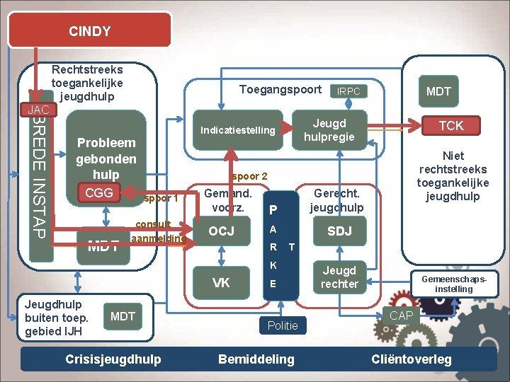 CINDY Rechtstreeks toegankelijke jeugdhulp Toegangspoort MDT IRPC BREDE INSTAP JAC Probleem gebonden hulp CGG