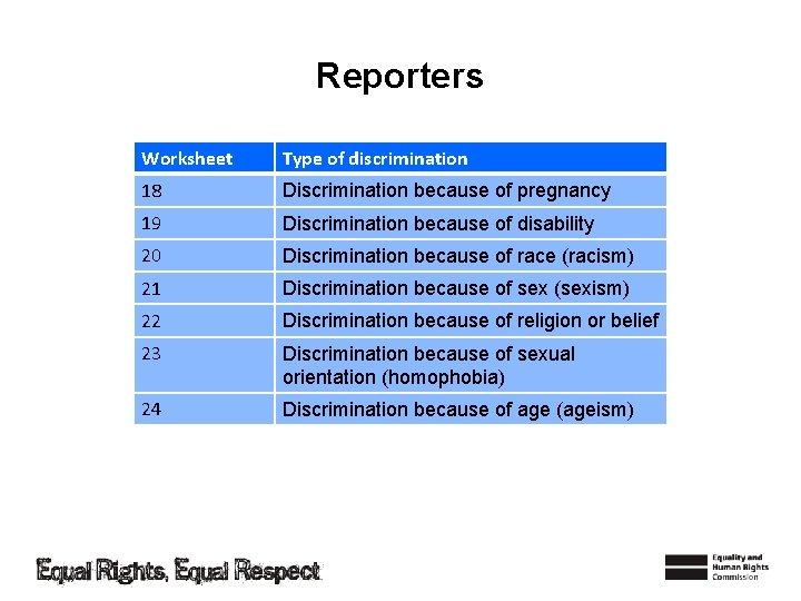Reporters Worksheet Type of discrimination 18 Discrimination because of pregnancy 19 Discrimination because of