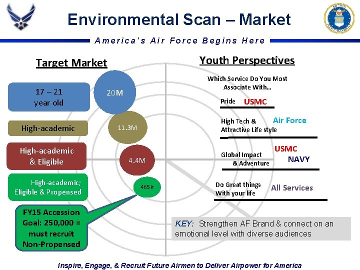 Environmental Scan – Market America's Air Force Begins Here Youth Perspectives Target Market 17