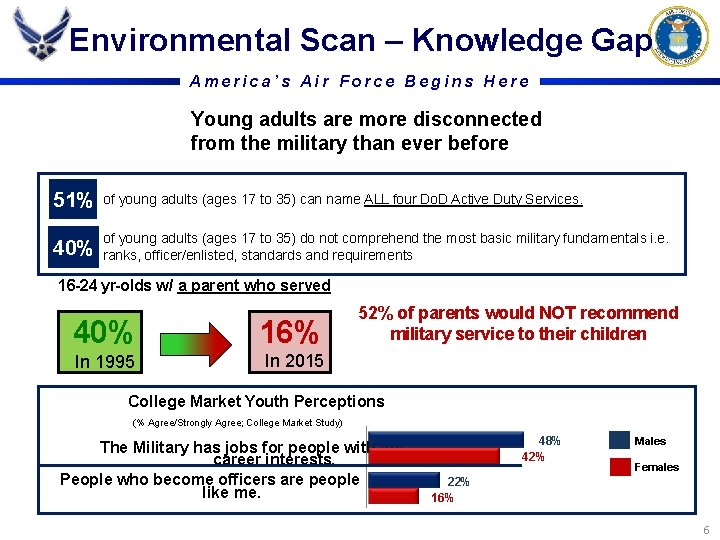 Environmental Scan – Knowledge Gap America's Air Force Begins Here Young adults are more