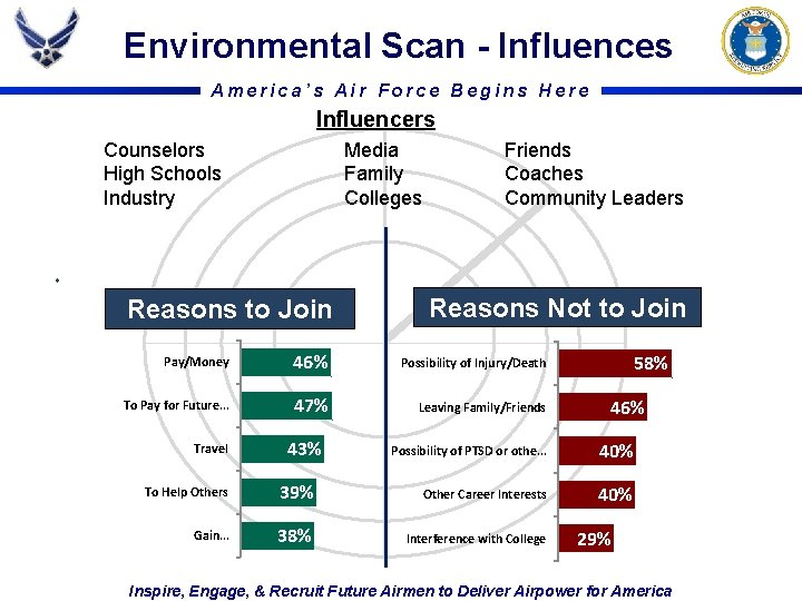 Environmental Scan - Influences America's Air Force Begins Here Influencers Counselors High Schools Industry