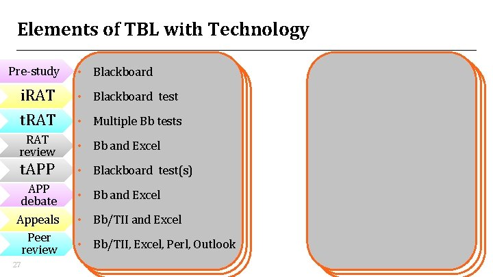 Elements of TBL with Technology Pre-study • Blackboard i. RAT • Blackboard test t.