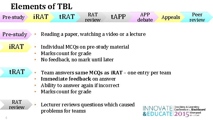 Elements of TBL t. APP debate i. RAT Pre-study • Reading a paper, watching