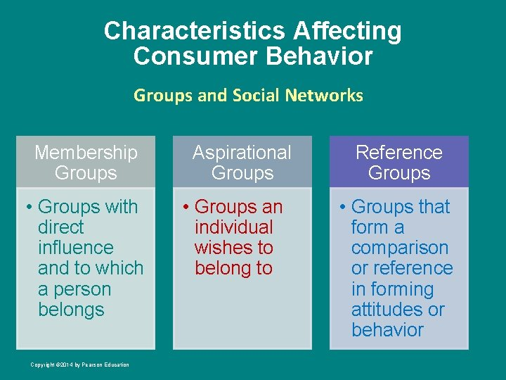 Characteristics Affecting Consumer Behavior Groups and Social Networks Membership Groups • Groups with direct