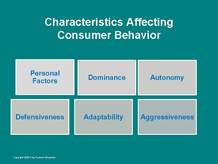 Characteristics Affecting Consumer Behavior Personal Factors Defensiveness Copyright © 2014 by Pearson Education Dominance