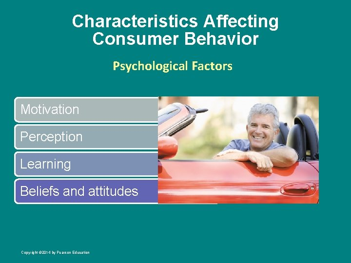 Characteristics Affecting Consumer Behavior Psychological Factors Motivation Perception Learning Beliefs and attitudes Copyright ©
