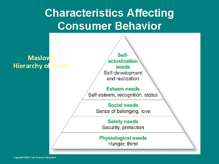Characteristics Affecting Consumer Behavior Maslow's Hierarchy of Needs Copyright © 2014 by Pearson Education