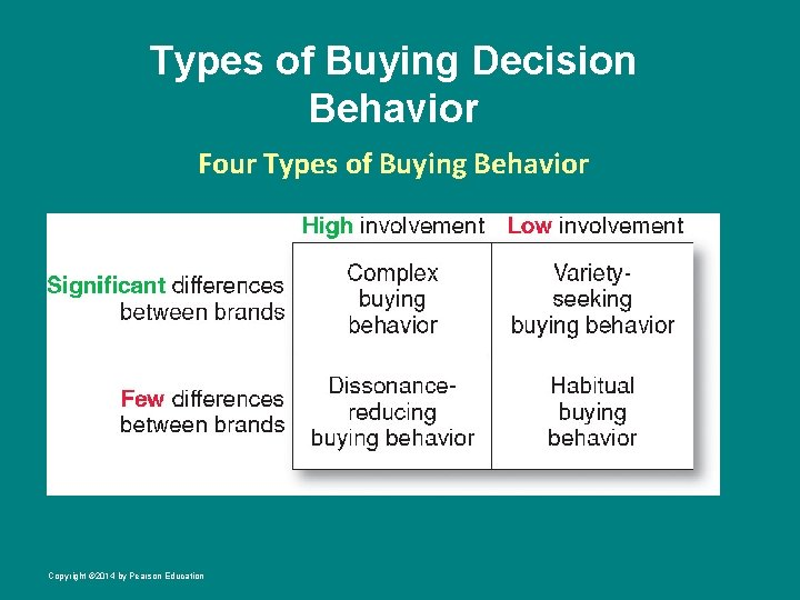 Types of Buying Decision Behavior Four Types of Buying Behavior Copyright © 2014 by