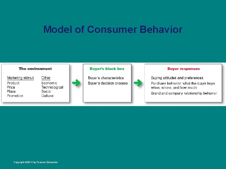 Model of Consumer Behavior Copyright © 2014 by Pearson Education