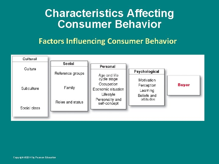 Characteristics Affecting Consumer Behavior Factors Influencing Consumer Behavior Copyright © 2014 by Pearson Education