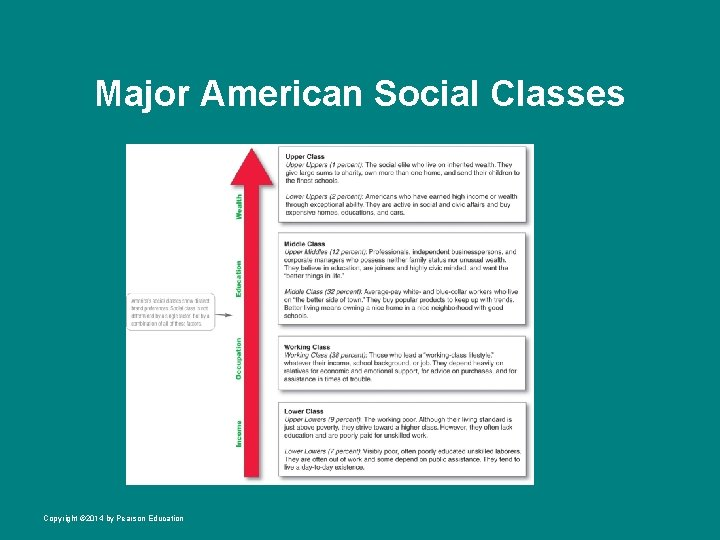 Major American Social Classes Copyright © 2014 by Pearson Education