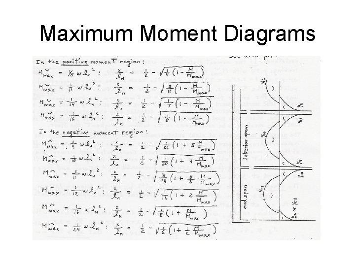 Maximum Moment Diagrams