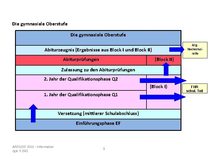 Die gymnasiale Oberstufe Allg. Hochschulreife Abiturzeugnis (Ergebnisse aus Block I und Block II) Abiturprüfungen