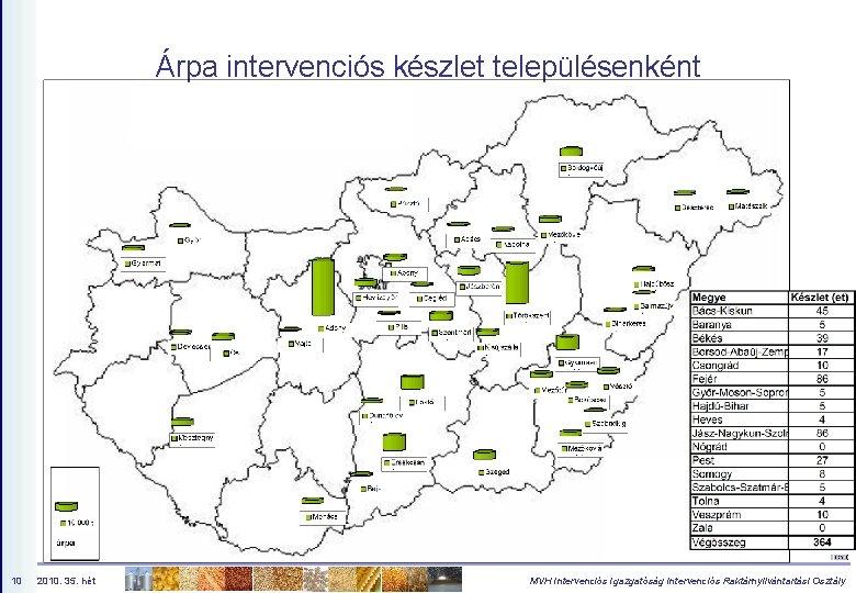 Árpa intervenciós készlet településenként 10 2010. 35. hét MVH Intervenciós Igazgatóság Intervenciós Raktárnyilvántartási Osztály