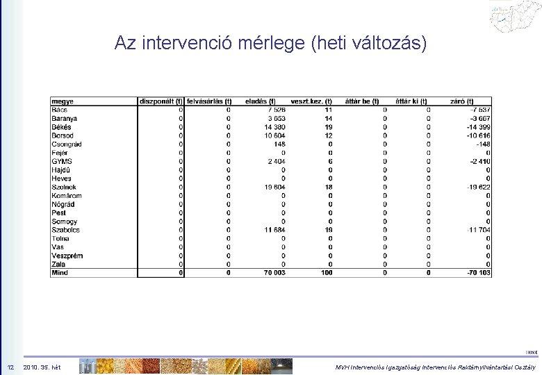 Az intervenció mérlege (heti változás) 12 2010. 35. hét MVH Intervenciós Igazgatóság Intervenciós Raktárnyilvántartási
