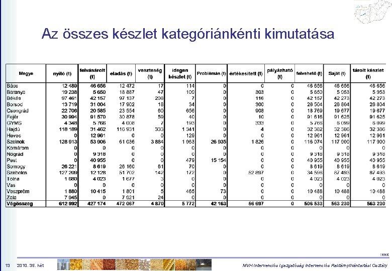 Az összes készlet kategóriánkénti kimutatása 13 2010. 35. hét MVH Intervenciós Igazgatóság Intervenciós Raktárnyilvántartási