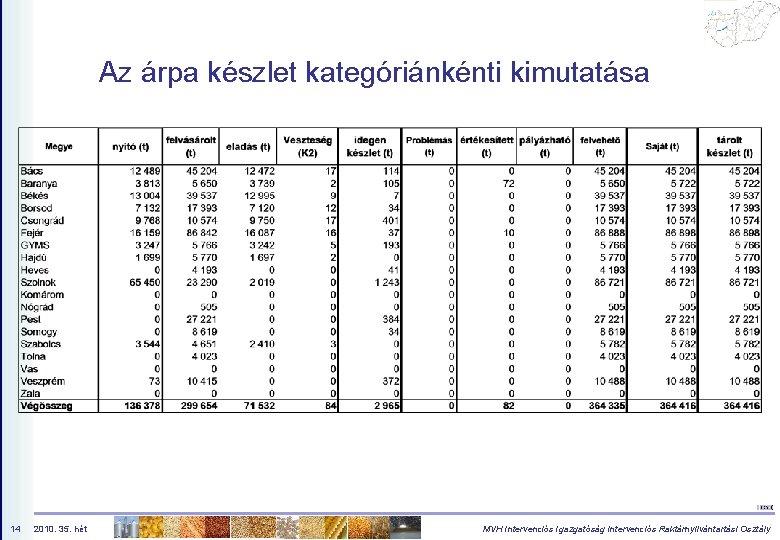 Az árpa készlet kategóriánkénti kimutatása 14 2010. 35. hét MVH Intervenciós Igazgatóság Intervenciós Raktárnyilvántartási