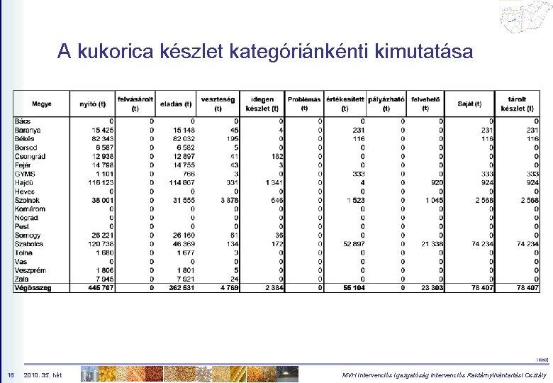 A kukorica készlet kategóriánkénti kimutatása 16 2010. 35. hét MVH Intervenciós Igazgatóság Intervenciós Raktárnyilvántartási