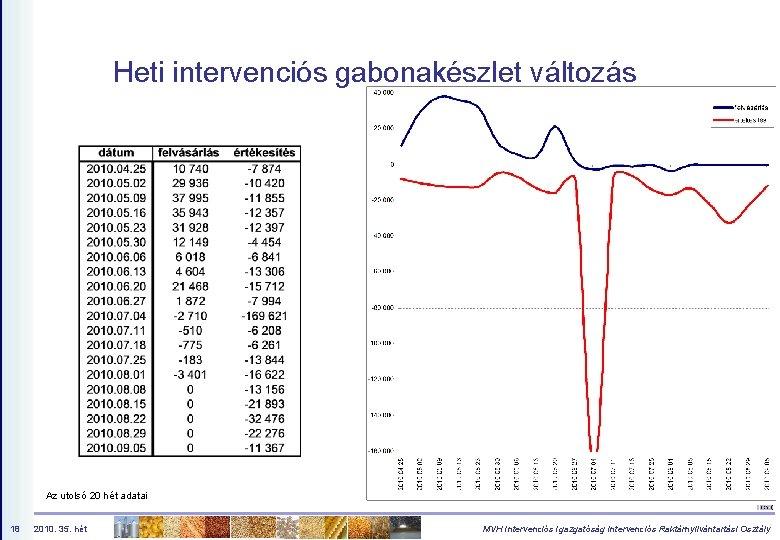 Heti intervenciós gabonakészlet változás Az utolsó 20 hét adatai 18 2010. 35. hét MVH
