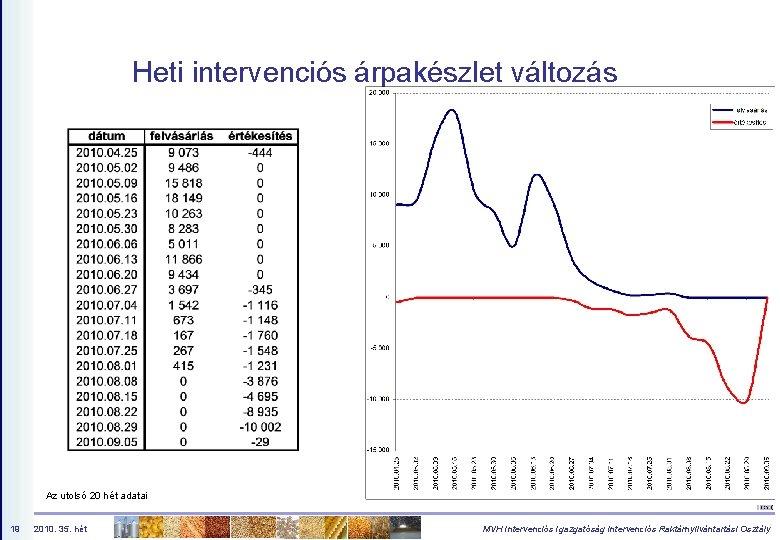 Heti intervenciós árpakészlet változás Az utolsó 20 hét adatai 19 2010. 35. hét MVH