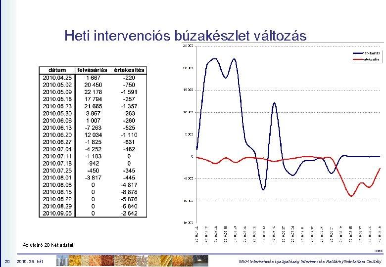 Heti intervenciós búzakészlet változás Az utolsó 20 hét adatai 20 2010. 35. hét MVH