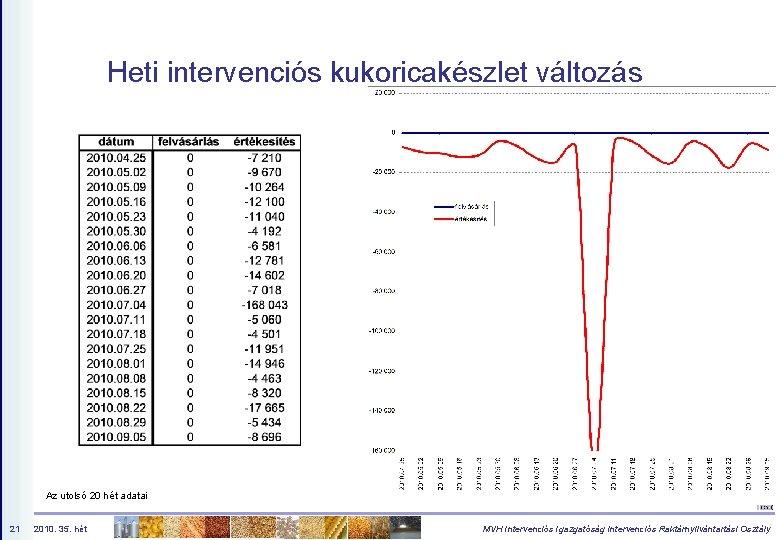 Heti intervenciós kukoricakészlet változás Az utolsó 20 hét adatai 21 2010. 35. hét MVH
