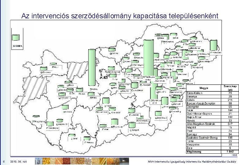 Az intervenciós szerződésállomány kapacitása településenként 5 2010. 35. hét MVH Intervenciós Igazgatóság Intervenciós Raktárnyilvántartási