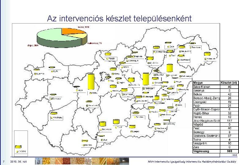 Az intervenciós készlet településenként 7 2010. 35. hét MVH Intervenciós Igazgatóság Intervenciós Raktárnyilvántartási Osztály
