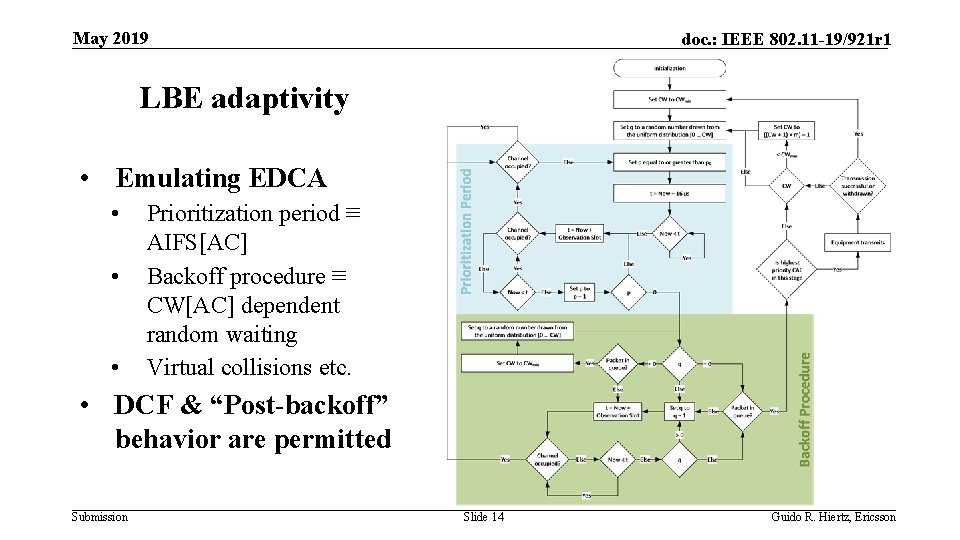May 2019 doc. : IEEE 802. 11 -19/921 r 1 LBE adaptivity • Emulating