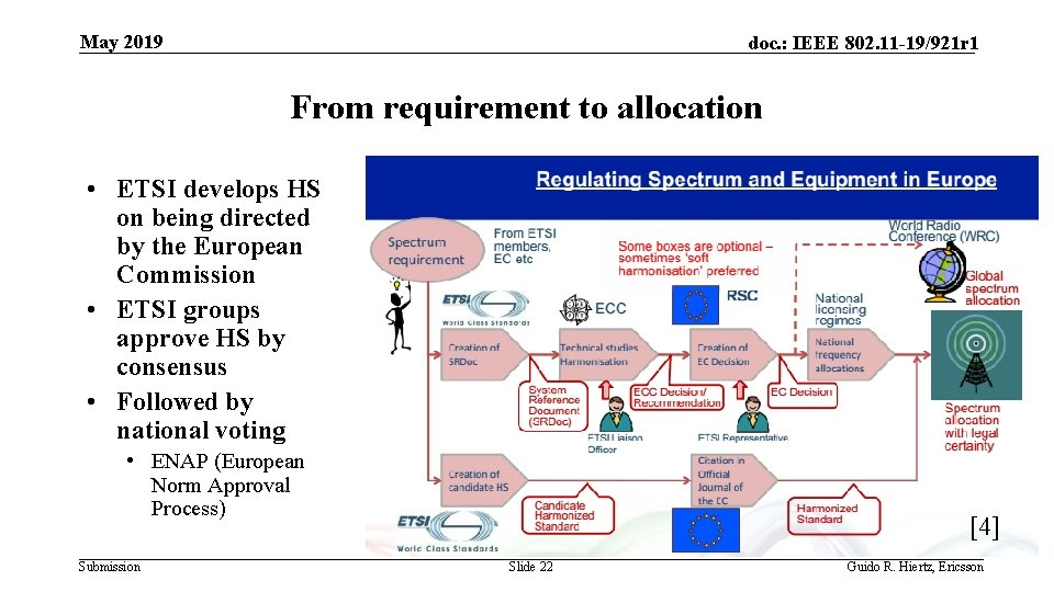 May 2019 doc. : IEEE 802. 11 -19/921 r 1 From requirement to allocation