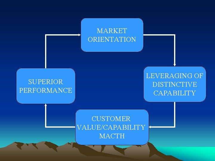 MARKET ORIENTATION LEVERAGING OF DISTINCTIVE CAPABILITY SUPERIOR PERFORMANCE CUSTOMER VALUE/CAPABILITY MACTH