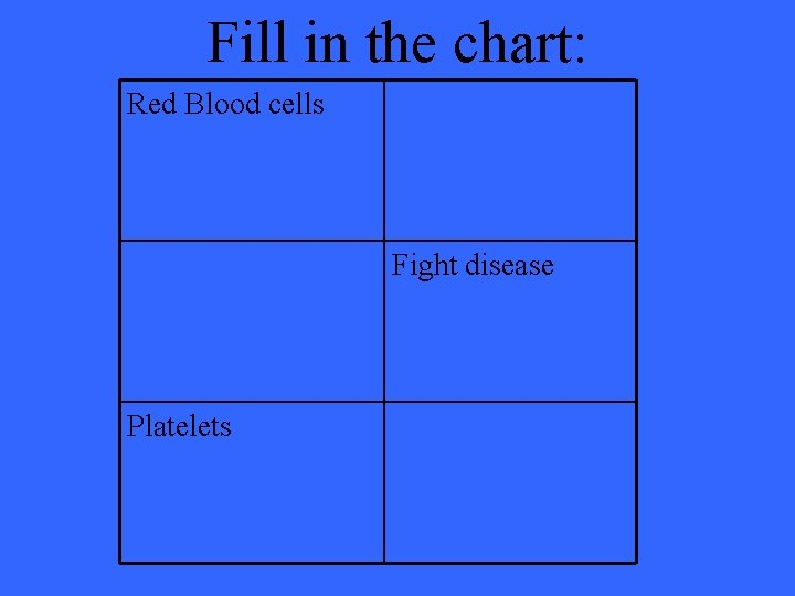 Fill in the chart: Red Blood cells Fight disease Platelets