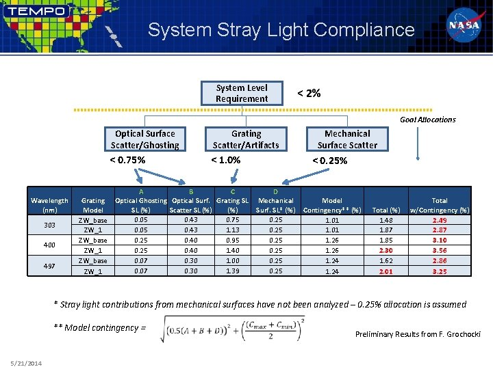 System Stray Light Compliance System Level Requirement < 2% Goal Allocations Wavelength (nm) 303