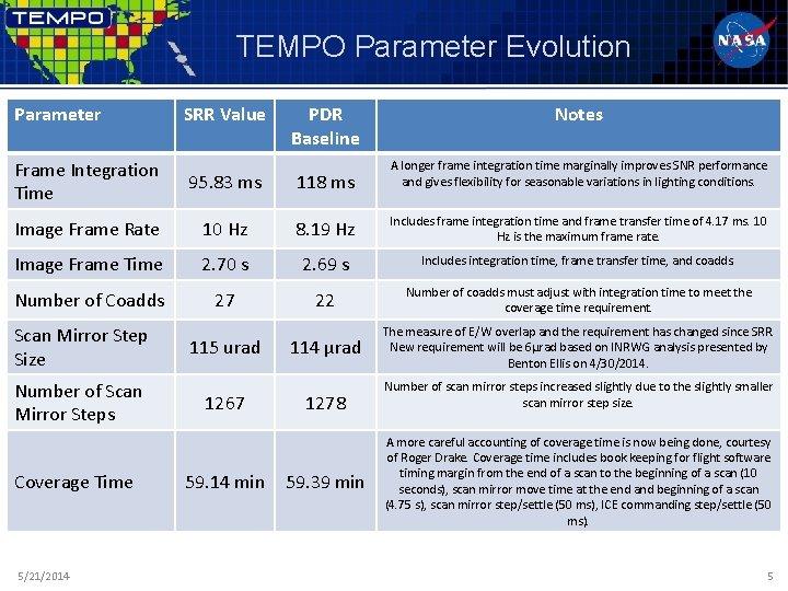 TEMPO Parameter Evolution Parameter SRR Value PDR Baseline Notes Frame Integration Time 95. 83