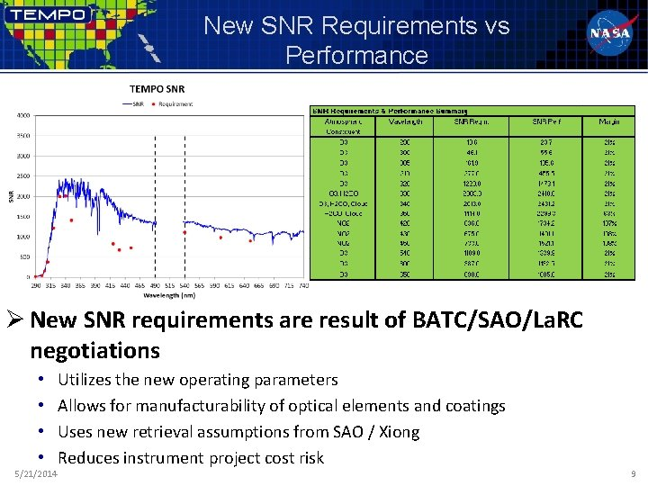 New SNR Requirements vs Performance Ø New SNR requirements are result of BATC/SAO/La. RC