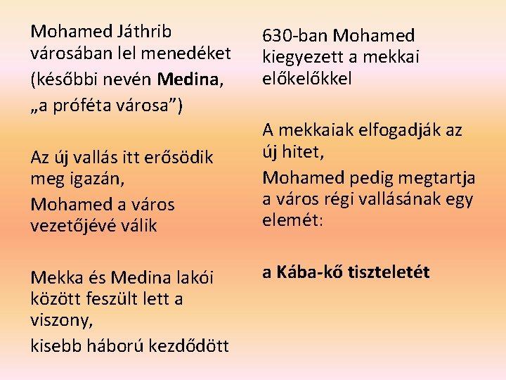 """Mohamed Játhrib városában lel menedéket (későbbi nevén Medina, """"a próféta városa"""") Az új vallás"""