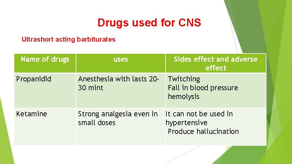 Drugs used for CNS Ultrashort acting barbiturates Name of drugs uses Sides effect and