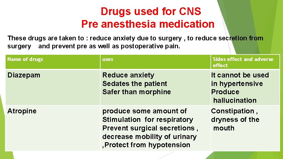 Drugs used for CNS Pre anesthesia medication These drugs are taken to : reduce