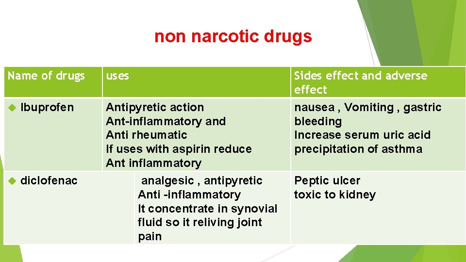non narcotic drugs Name of drugs Ibuprofen diclofenac uses Sides effect and adverse effect