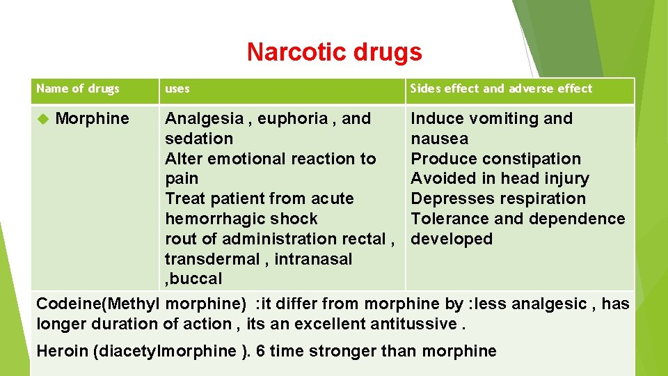 Narcotic drugs Name of drugs uses Sides effect and adverse effect Analgesia , euphoria