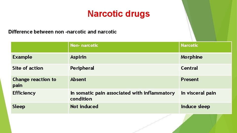 Narcotic drugs Difference between non -narcotic and narcotic Non- narcotic Narcotic Example Aspirin Morphine