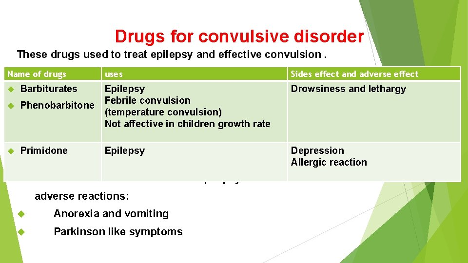 Drugs for convulsive disorder These drugs used to treat epilepsy and effective convulsion. Name