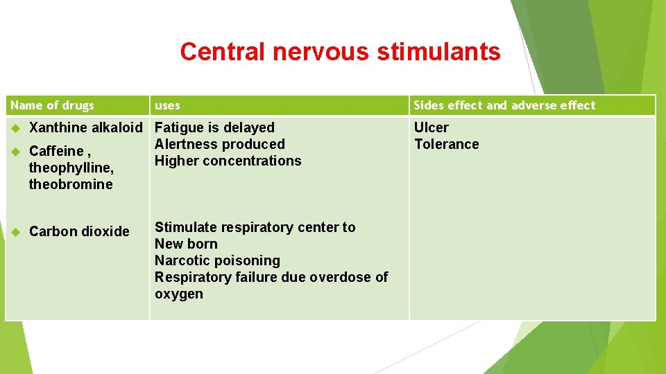 Central nervous stimulants Name of drugs uses Sides effect and adverse effect Xanthine alkaloid